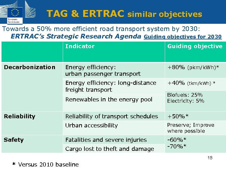 TAG & ERTRAC similar objectives Towards a 50% more efficient road transport system by