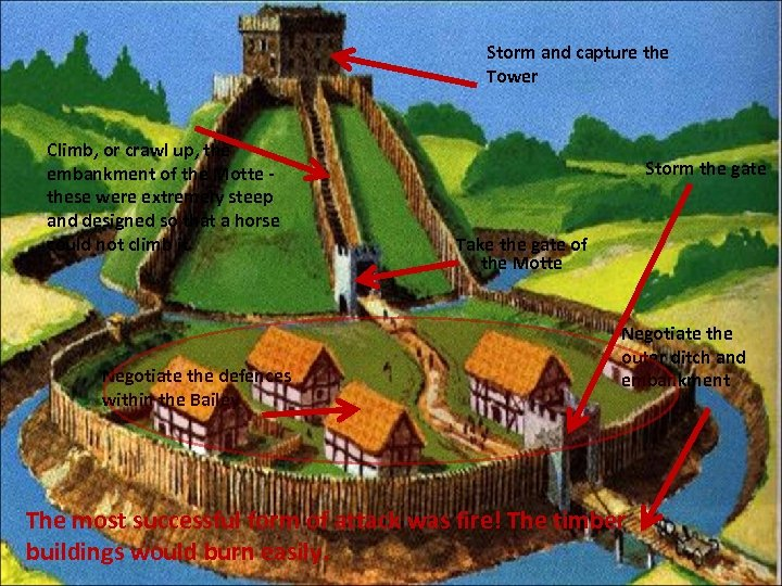Storm and capture the Tower Climb, or crawl up, the embankment of the Motte