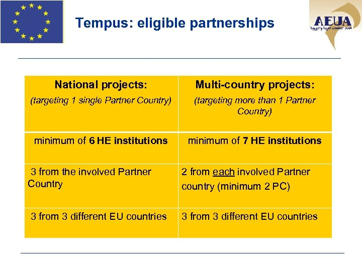 Tempus: eligible partnerships National projects: Multi-country projects: (targeting 1 single Partner Country) (targeting more