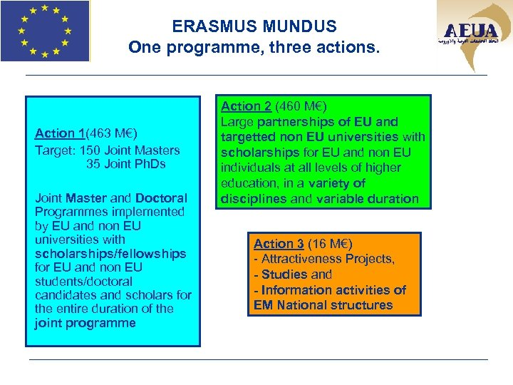 ERASMUS MUNDUS One programme, three actions. Action 2 (460 M€) Large partnerships of EU