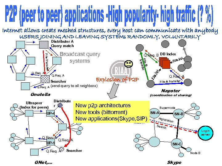 Internet allows create meshed structures, every host can communicate with anybody USERS JOINING AND