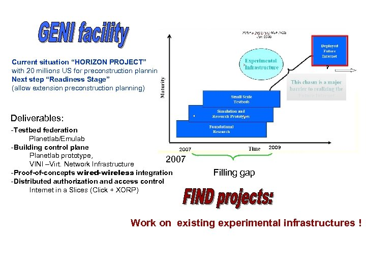"""? Current situation """"HORIZON PROJECT"""" with 20 millions US for preconstruction planning Next step"""