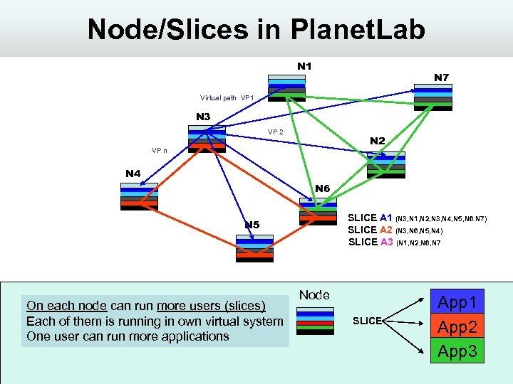 Node/Slices in Planet. Lab N 1 N 7 Virtual path VP 1 N 3