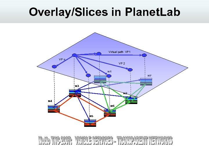 Overlay/Slices in Planet. Lab Virtual path VP 1 VP n VP 2 N 1