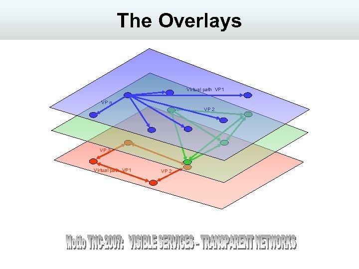 The Overlays Virtual path VP 1 VP n VP 2 VP 3 Virtual path