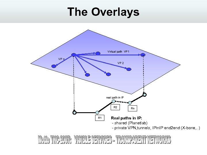 The Overlays Virtual path VP 1 VP n VP 2 real path in IP