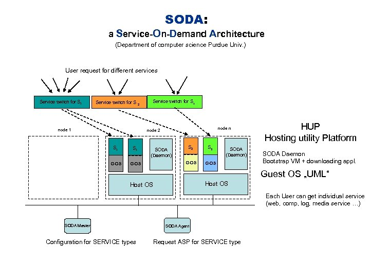 SODA: a Service-On-Demand Architecture (Department of computer science Purdue Univ. ) User request for