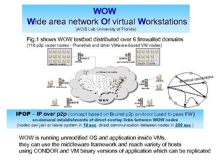 WOW Wide area network Of virtual Workstations (ACIS Lab University of Florida) Fig. 1