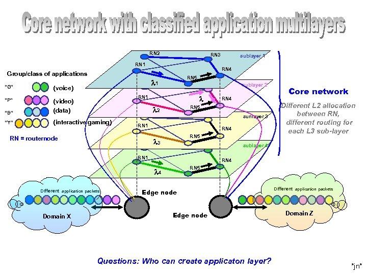 """RN 2 RN 3 RN 1 RN 4 Group/class of applications """"G"""" RN 5"""