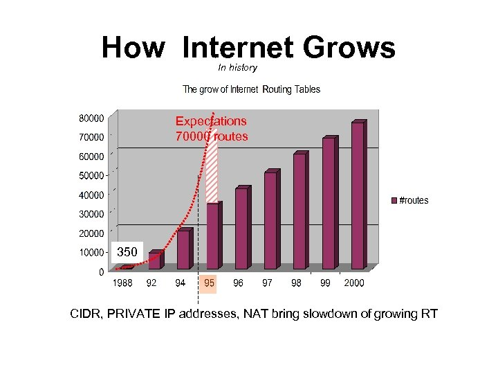 How Internet Grows In history Expectations 70000 routes 350 CIDR, PRIVATE IP addresses, NAT
