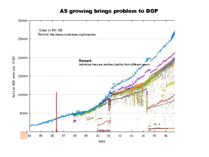 AS growing brings problem to BGP Grow in 94– 06 Source http: //www. routeviews.