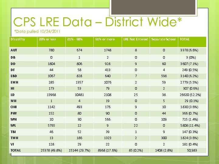 CPS LRE Data – District Wide* *Data pulled 10/24/2011 Disability 20% or less 21%