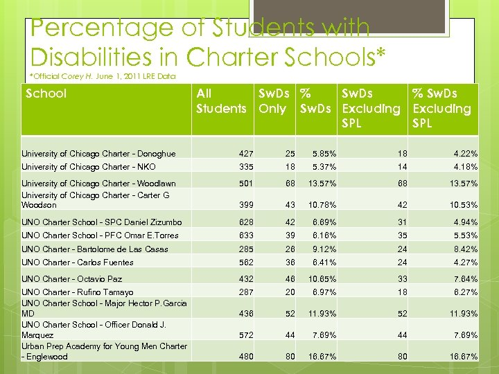 Percentage of Students with Disabilities in Charter Schools* *Official Corey H. June 1, 2011