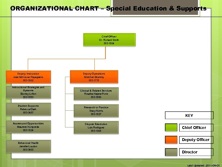 ORGANIZATIONAL CHART – Special Education & Supports Chief Officer Dr. Richard Smith 553 -1804