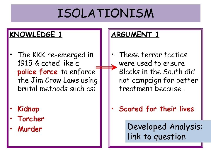 ISOLATIONISM KNOWLEDGE 1 ARGUMENT 1 • The KKK re-emerged in 1915 & acted like