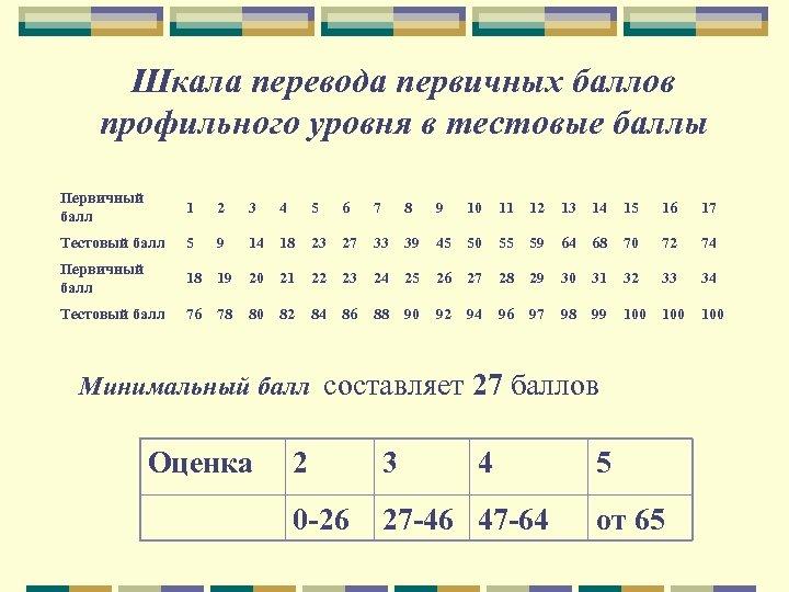Шкала перевода первичных баллов профильного уровня в тестовые баллы Первичный балл 1 2 3