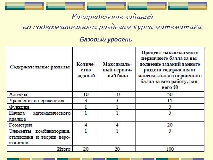 Распределение заданий по содержательным разделам курса математики Базовый уровень