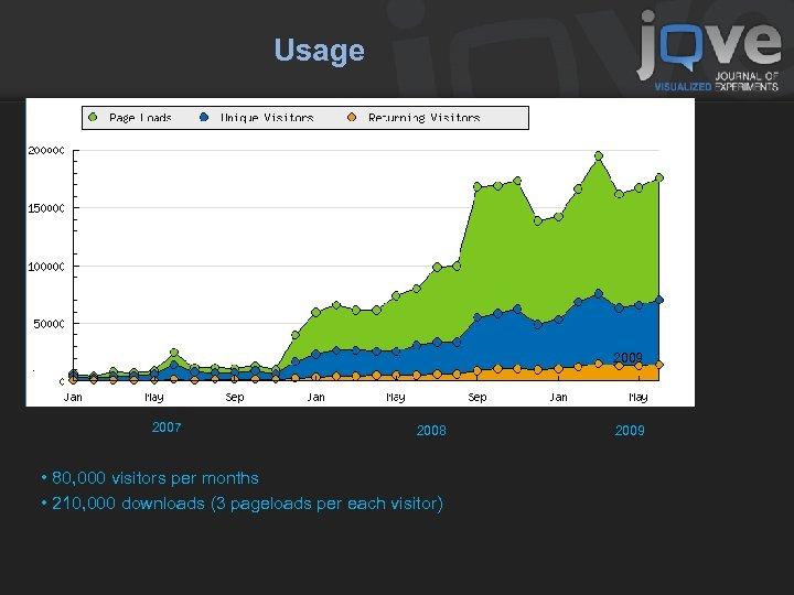 Usage 2007 2008 2009 • 80, 000 visitors per months • 210, 000 downloads