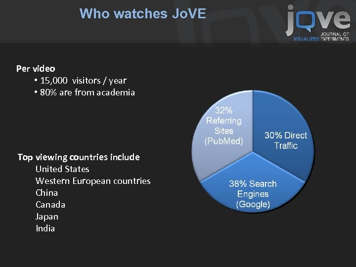 Who watches Jo. VE Per video • 15, 000 visitors / year • 80%