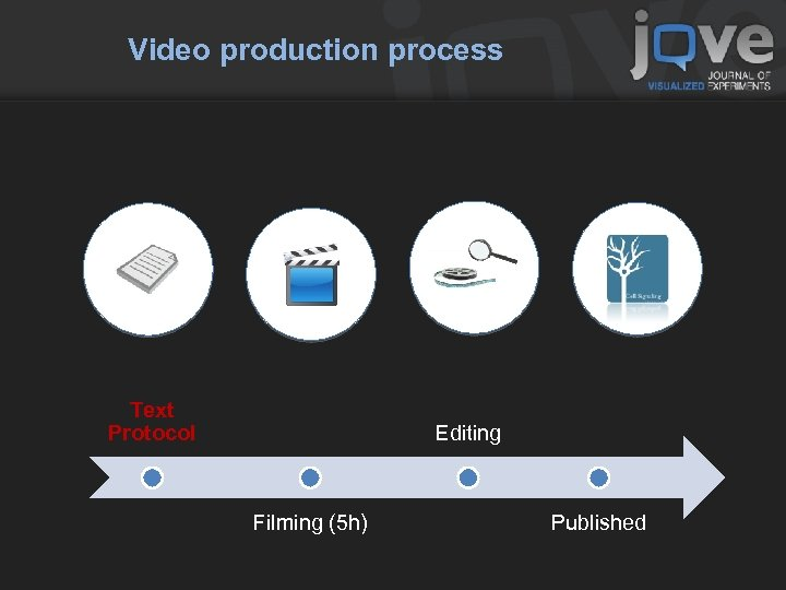 Video production process Text Protocol Editing Filming (5 h) Published