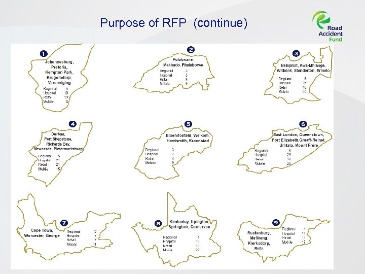 Purpose of RFP (continue) UNDERSTANDING OF THE RAF SERVICE EXPECTATION [Insert presentation title] Page