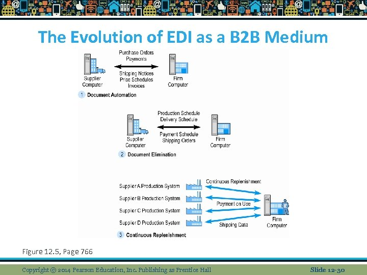 The Evolution of EDI as a B 2 B Medium Figure 12. 5, Page