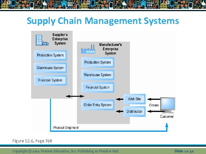 Supply Chain Management Systems Figure 12. 6, Page 768 Copyright © 2014 Pearson Education,