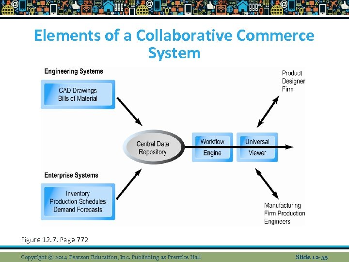 Elements of a Collaborative Commerce System Figure 12. 7, Page 772 Copyright © 2014