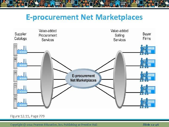 E-procurement Net Marketplaces Figure 12. 11, Page 779 Copyright © 2014 Pearson Education, Inc.
