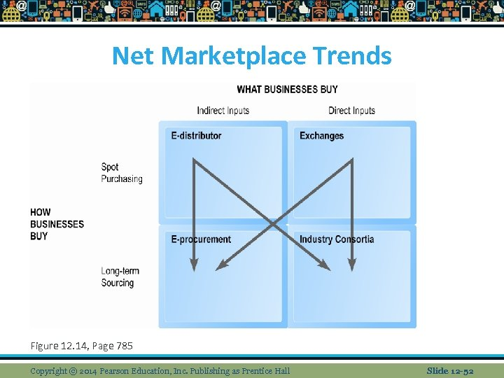 Net Marketplace Trends Figure 12. 14, Page 785 Copyright © 2014 Pearson Education, Inc.