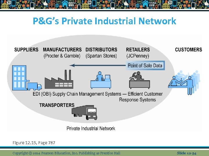 P&G's Private Industrial Network Figure 12. 15, Page 787 Copyright © 2014 Pearson Education,