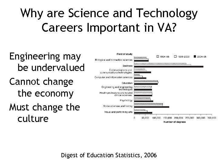Why are Science and Technology Careers Important in VA? Engineering may be undervalued Cannot