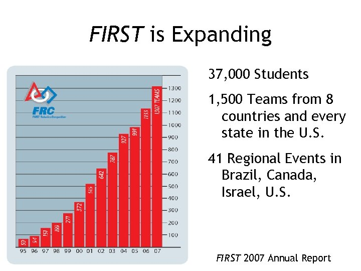 FIRST is Expanding 37, 000 Students 1, 500 Teams from 8 countries and every