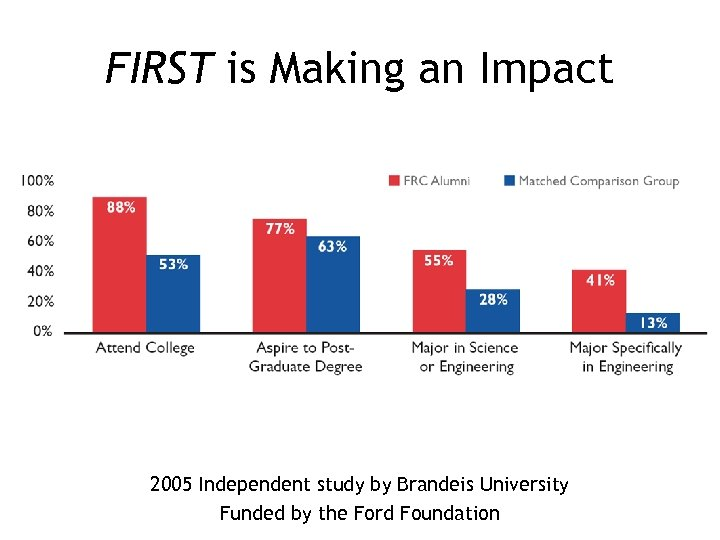 FIRST is Making an Impact 2005 Independent study by Brandeis University Funded by the