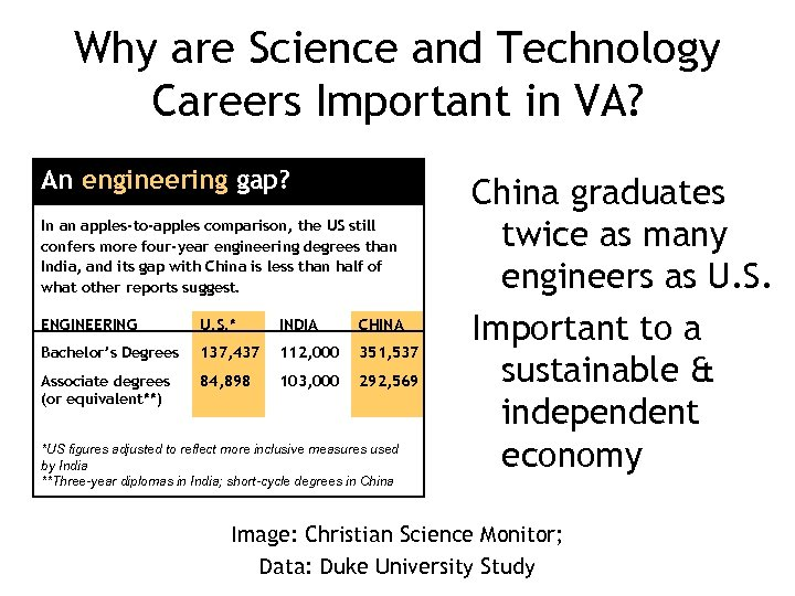 Why are Science and Technology Careers Important in VA? An engineering gap? In an