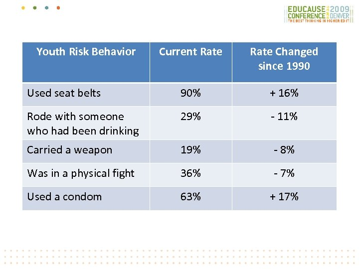 Youth Risk Behavior Current Rate Changed since 1990 Used seat belts 90% + 16%