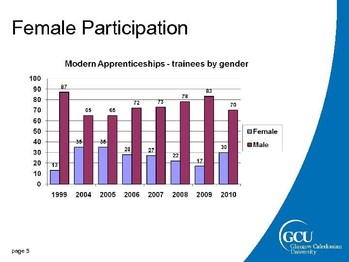 Female Participation page 5