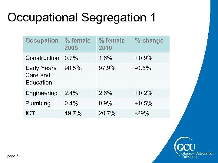 Occupational Segregation 1 Occupation % female 2005 % change Construction 0. 7% 1. 6%