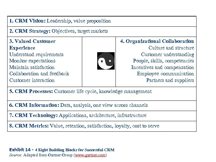 1. CRM Vision: Leadership, value proposition 2. CRM Strategy: Objectives, target markets 3. Valued