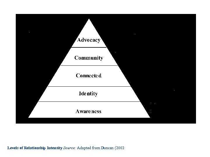 Levels of Relationship Intensity Source: Adapted from Duncan (2002