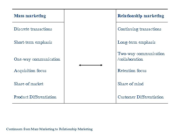 Mass marketing Relationship marketing Discrete transactions Continuing transactions Short-term emphasis Long-term emphasis One-way communication