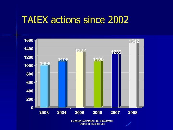 TAIEX actions since 2002 European Commission DG Enlargement Institution Building Unit