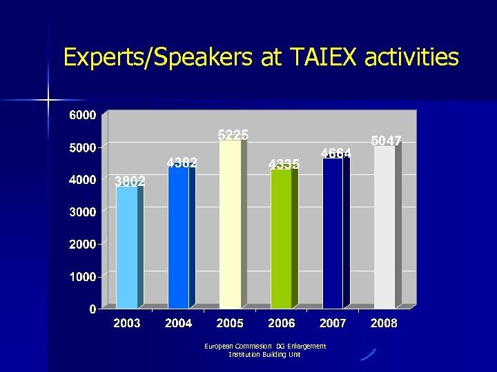 Experts/Speakers at TAIEX activities 5047 European Commission DG Enlargement Institution Building Unit