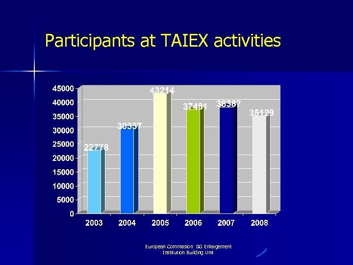 Participants at TAIEX activities European Commission DG Enlargement Institution Building Unit