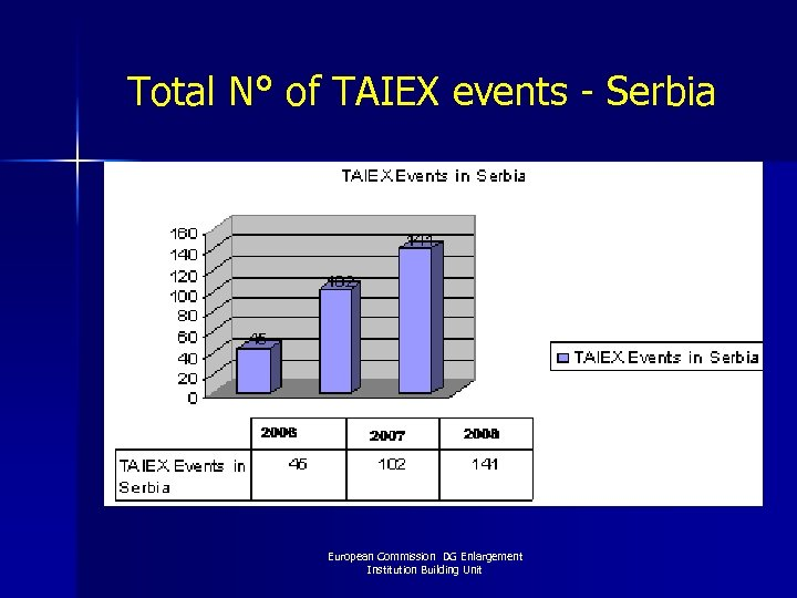 Total N° of TAIEX events - Serbia European Commission DG Enlargement Institution Building Unit