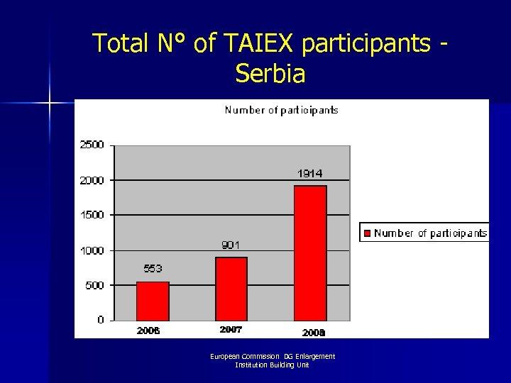 Total N° of TAIEX participants - Serbia European Commission DG Enlargement Institution Building Unit