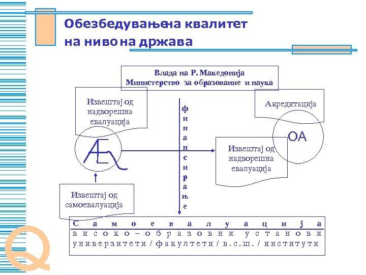 Obezbeduvawe kvalitet na na nivo na dr`ava Vlada na R. Makedonija Ministerstvo za obrazovanie