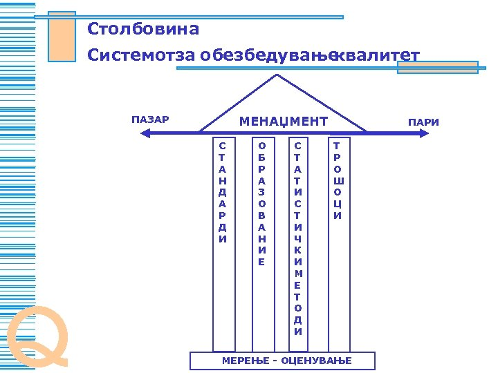 Stolbovina Sistemotza obezbeduvawe kvalitet MENAXMENT PAZAR S T A N D A R D