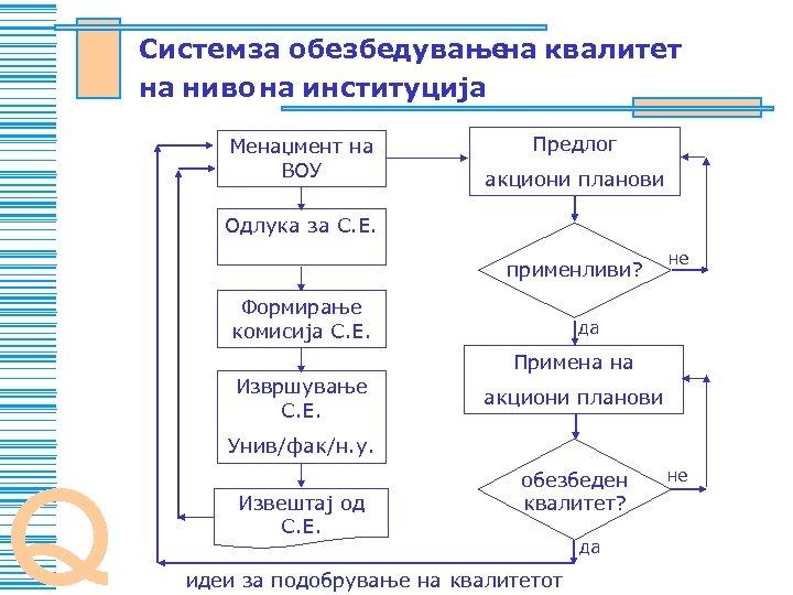 Sistem za obezbeduvawe kvalitet na na nivo na institucija Menaxment na VOU Predlog akcioni
