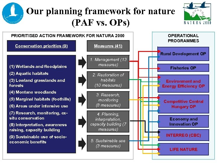 Our planning framework for nature (PAF vs. OPs) PRIORITISED ACTION FRAMEWORK FOR NATURA 2000